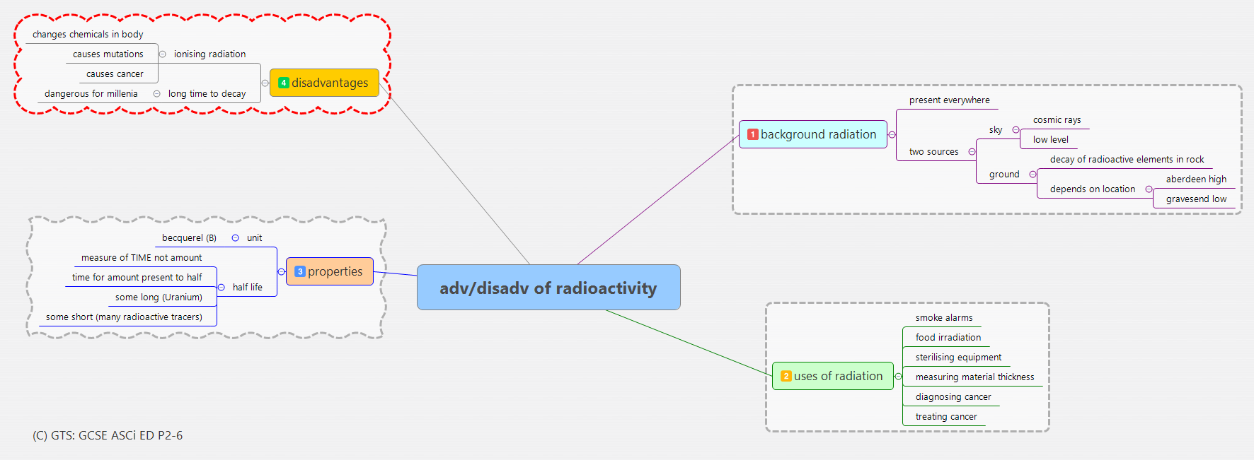 adv disadv of radioactivity